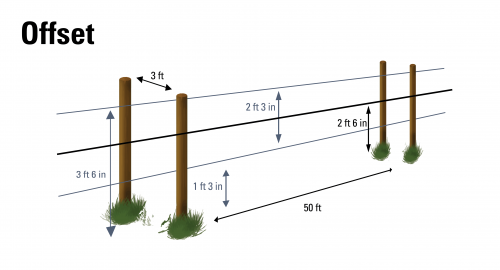 offset fence diagram