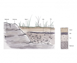 geologic features on a mock landscape including bedrock, outcrop, sand, silt, and till