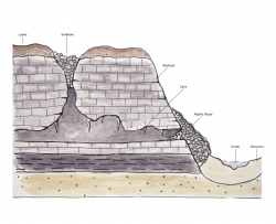 common landscape elements in the Paleozoic Plateau landform region including loess, a sinkhole, bedrock, a cave, algific slope, creek, and alluvium
