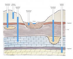 types of surface and groundwater resources used for wells in Iowa