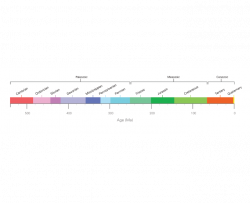 multicolor timeline showing Paleozoic, Mesozoic, and Cenozoic time periods and associated sub time periods Cambrian, Ordovician, Silurian, Devonian, Mississippian, Pennsylvanian, Permian, Triassic, Jurassic, Cretaceous, Tertiary, and Quaternary going back 600 million years