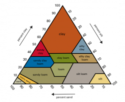 soil texture triangle showing various mixtures of sand, silt, and clay