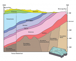 Multicolor cross-section through the upper crust extending from southwest to northeast showing the ages of Iowa's bedrock